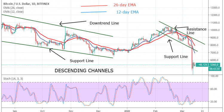 Bitcoin Price Prediction: BTC/USD Faces Selling Pressure If Bulls Fail to Push Above $5,500 or ...