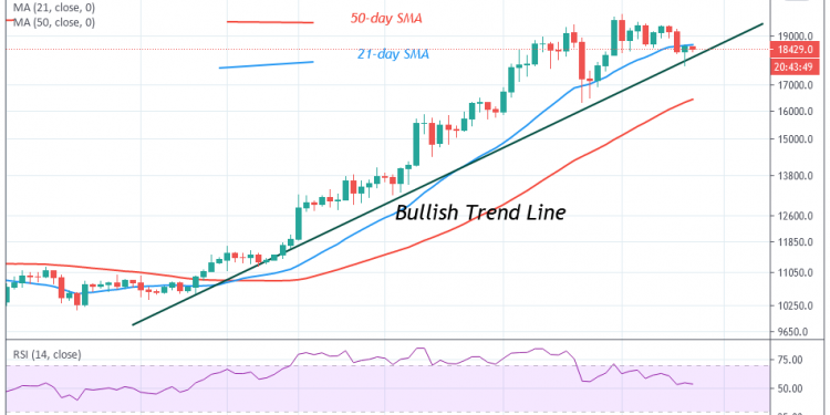 Bitcoin Price Prediction: BTC/USD Recovers from Recent ...